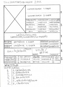 Odlingsplan 2011